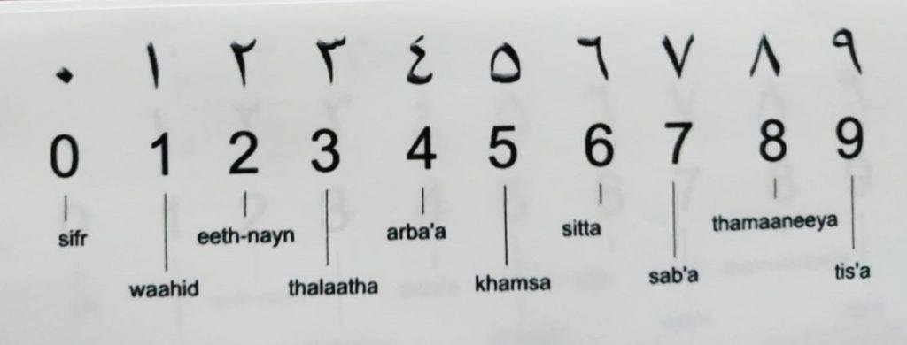 Números del cero al nueve en árabe