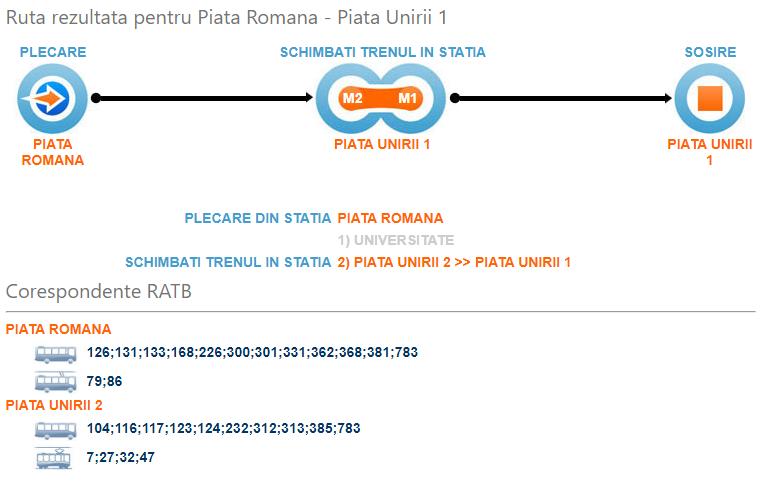 Ejemplo de conexion de bus y tren en Bucarest