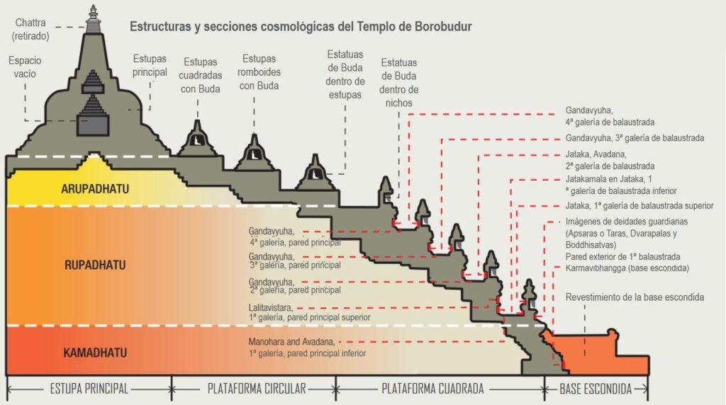 Esquema transversal del Templo de Borobudur