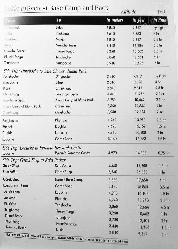 tabla distancias de la ruta del everest base camp