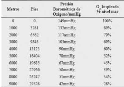Tabla sobre el oxígeno disponible para los pulmones según la altitud sobre el nivel del mar